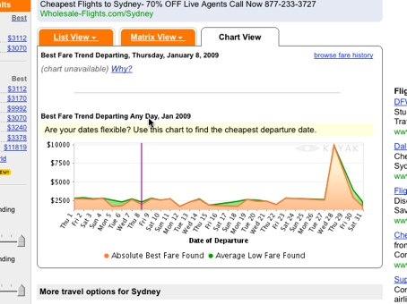 Screenshot showing Kayak's chart view option which displays fare trends based on dates