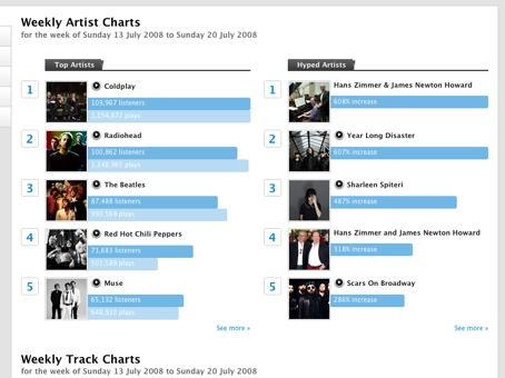 Screenshot showing Last.FM media charts for the past week